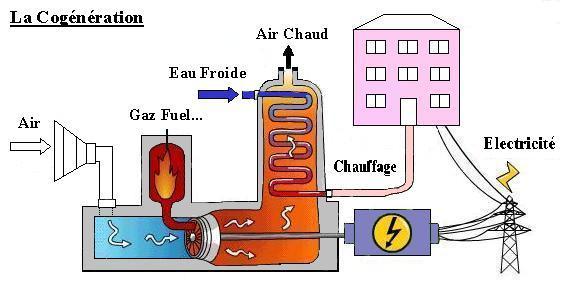 Site d 39 information sur l 39 effet de serre la cogneration for Passer du fioul au gaz